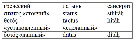 Как работает историческая лингвистика-4: верифицируемость, предсказательная сила и ларингальная теория Лингвистика, Занудная лингвистика, Праиндоевропейский язык, Санскрит, Древнегреческий язык, Длиннопост