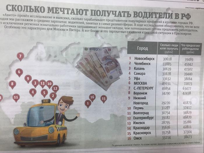 METRO уже не остановить Опрос, Зарплата, Ложь, Газета метро, Водитель, Ожидание и реальность, Россия