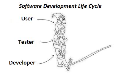 Цикл разработки софта с обратной связью... Карикатура, Программирование, Обратная связь, Наступаем на грабли
