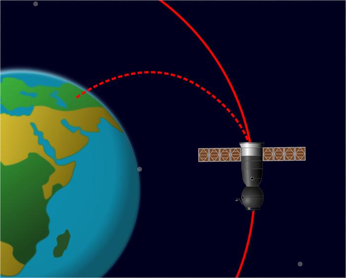 Как космические корабли не промахиваются и не сталкиваются с МКС при стыковке? Объяснение в картинках. Наука, Техника, Технологии, Космос, Механика, Популярная механика, МКС, Длиннопост