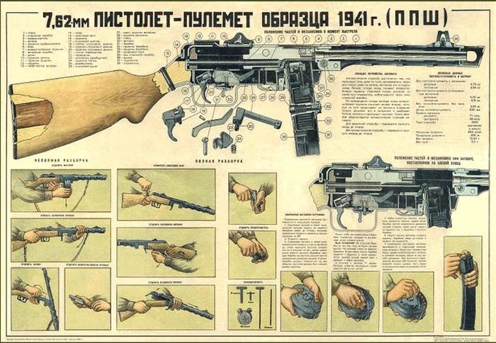 Секретная история ППШ, часть четвертая ППШ, Оружие, Великая Отечественная война, Сергиев Посад, Автомат, Длиннопост