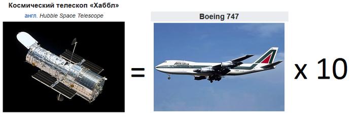 1 телескоп Хаббл стоит как 10 самолетов Боинг-747 Телескоп Хаббл, Телескоп, NASA, США, Боинг 747, Ультрафиолет, Длиннопост, Роскосмос, НПО им Лавочкина