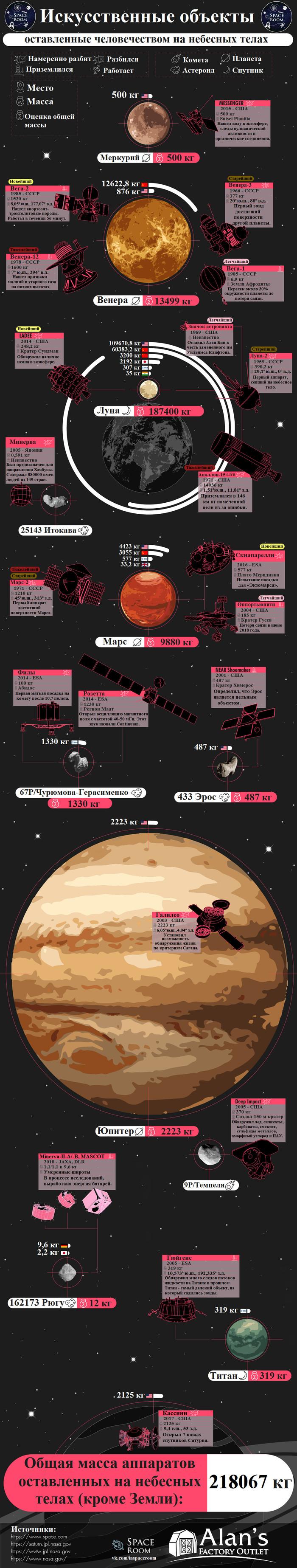 Сколько всего объектов нами «забыто» на небесных телах Солнечной системы? Солнечная система, Космический аппарат, Инфографика, Длиннопост