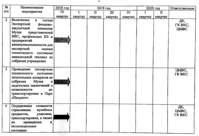 Решение Минобороны остаётся в силе: легендарный авиамузей в Монино будет закрыт. Музей, Министерство, Закрыт, Монино, Длиннопост