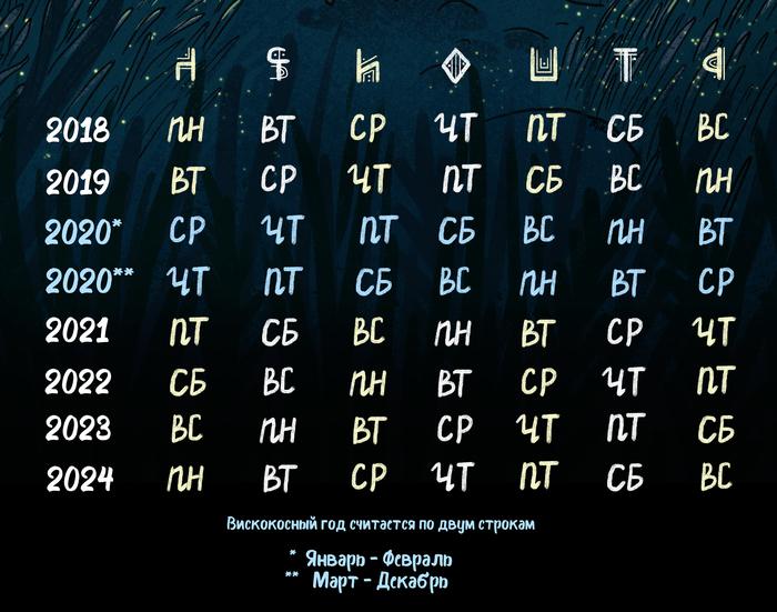 Гороскопический Антикалендарь. Козерог и Все-все-все. Календарь, Арт, Иллюстрации, Гороскоп, Зодиак, Знаки зодиака, Длиннопост