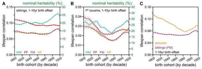 Степень влияния генов на продолжительность жизни сильно переоценена Наука, Копипаста, Elementyru, Генетика, Продолжительность жизни, Демография, Длиннопост