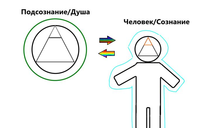 Человек. Инструкция по эксплуатации. Ч.8. Подсознание, Мозг, Сознание, Душа, Сон, Длиннопост