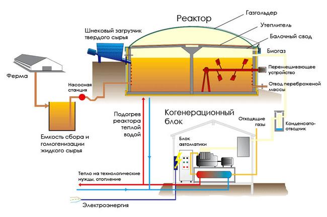 Технология получения биогаза Новые технологии, Технологии, Альтернативная энергетика, Длиннопост