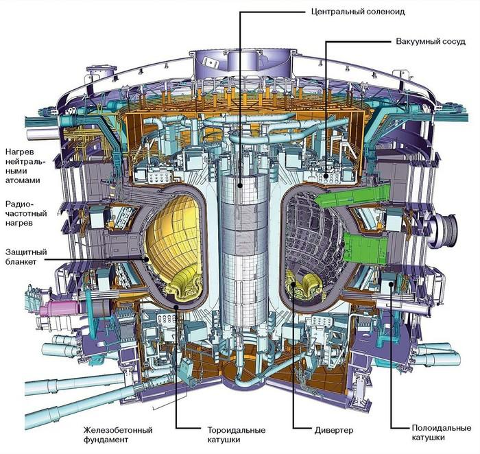 Альтернативные источники энергии Наука, Физика, Энергия, Интересное, Длиннопост