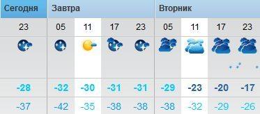 Похолодало. Холод, Сон, Воробей, Ночлег