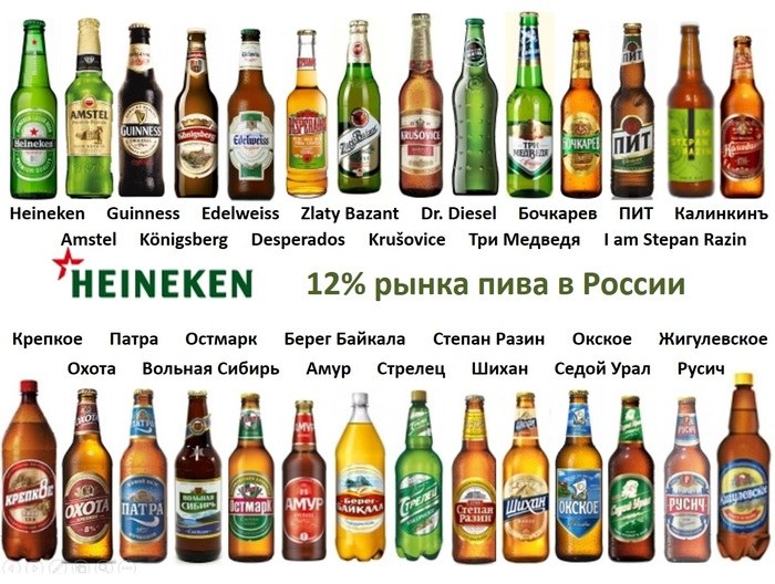 Кому принадлежит пивной рынок России. Пиво, Покупай отечественное, Куда уходят наши деньги, Хочу все знать, Полезное, Длиннопост