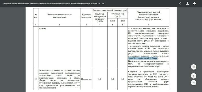 Роскосмос: конкурентоспособность космической техники России упала из-за Илона Маска Роскосмос, Илон Маск, Конкуренция, Spacex