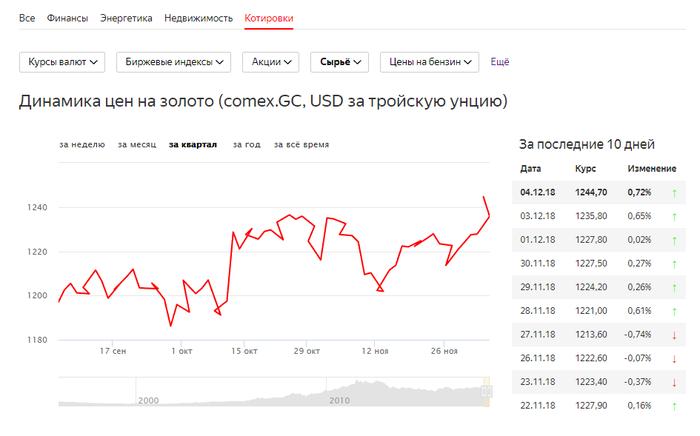 Динамика цен на золото Золото, Динамика цен, Яндекс, График