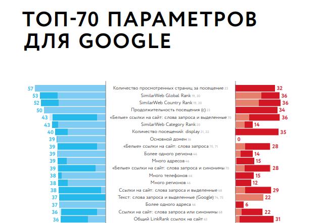 Факторы ранжирования 2018 из отчета Ашманова Seo, Яндекс, Google, Мастеру на заметку, Длиннопост, Продвижение сайтов