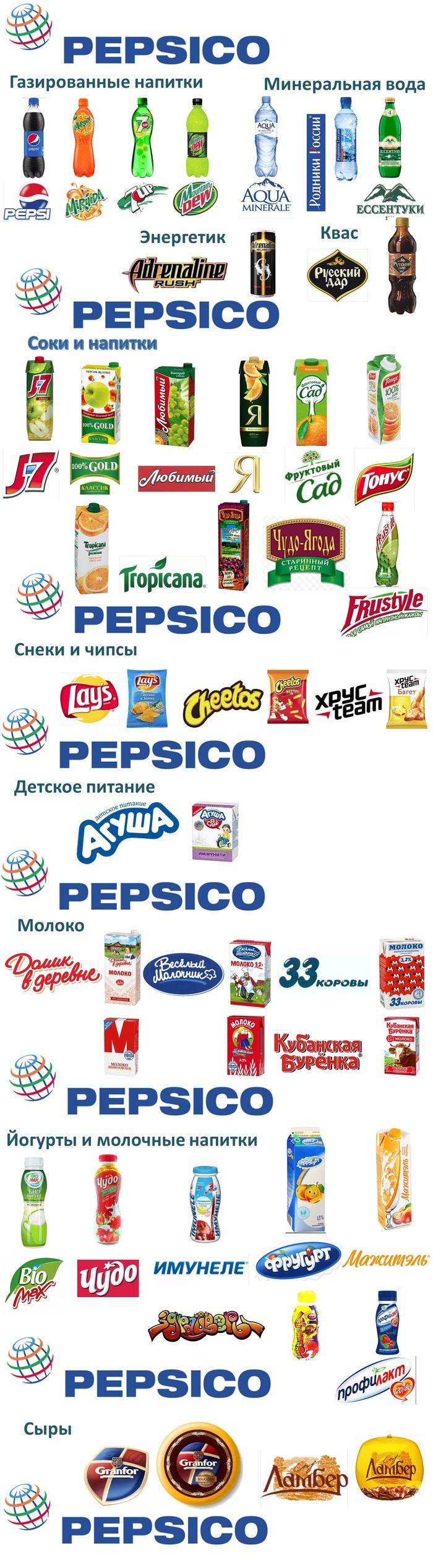 Российские бренды, которые уже не российские. Часть 1. PepsiCo Российский рынок продуктов, Наши бренды, Pepsi, Куда уходят наши деньги, Хочу все знать, Полезное, Длиннопост