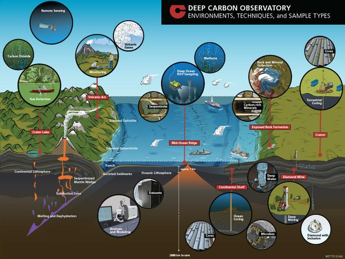 Про самые большие экосистемы Метан, Газ, Микроорганизмы, Экосистема, Подземелье, Геологи, Ископаемые