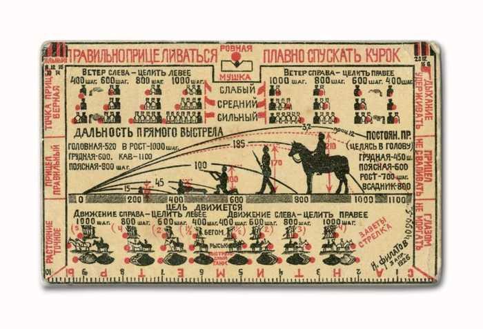 Советский предшественник баллистических калькуляторов - ч.2. Оружие, История, Баллистический калькулятор, Раритет