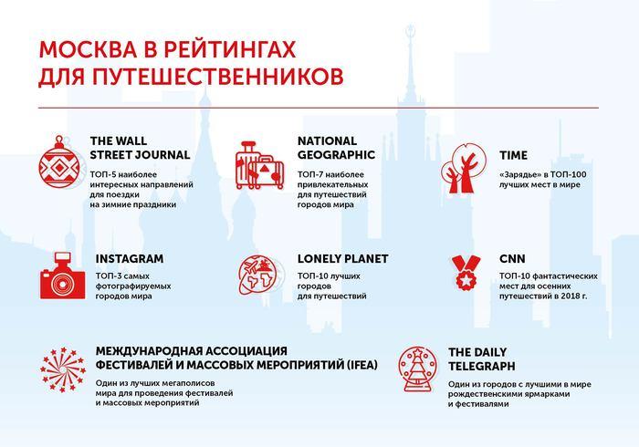 Москва в рейтингах для путешественников. Москва, Рейтинг, Путешествия