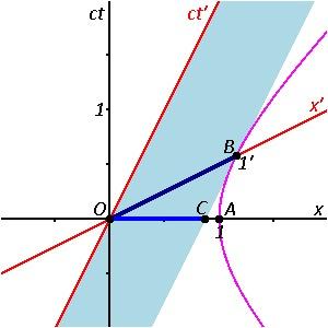 Специальная теория относительности. Часть 2 Относительность одновременности Теория относительности, Научпоп, Причинность, Относительность времени, Гифка, Длиннопост