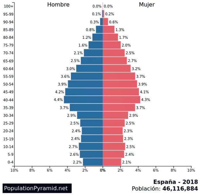 Печальный рекорд испанской демографии: даже эмигранты не спасают... Испания, Европа, Евросоюз, Заграница, Эмиграция, Путешествия, Интересное, Страны, Гифка, Длиннопост
