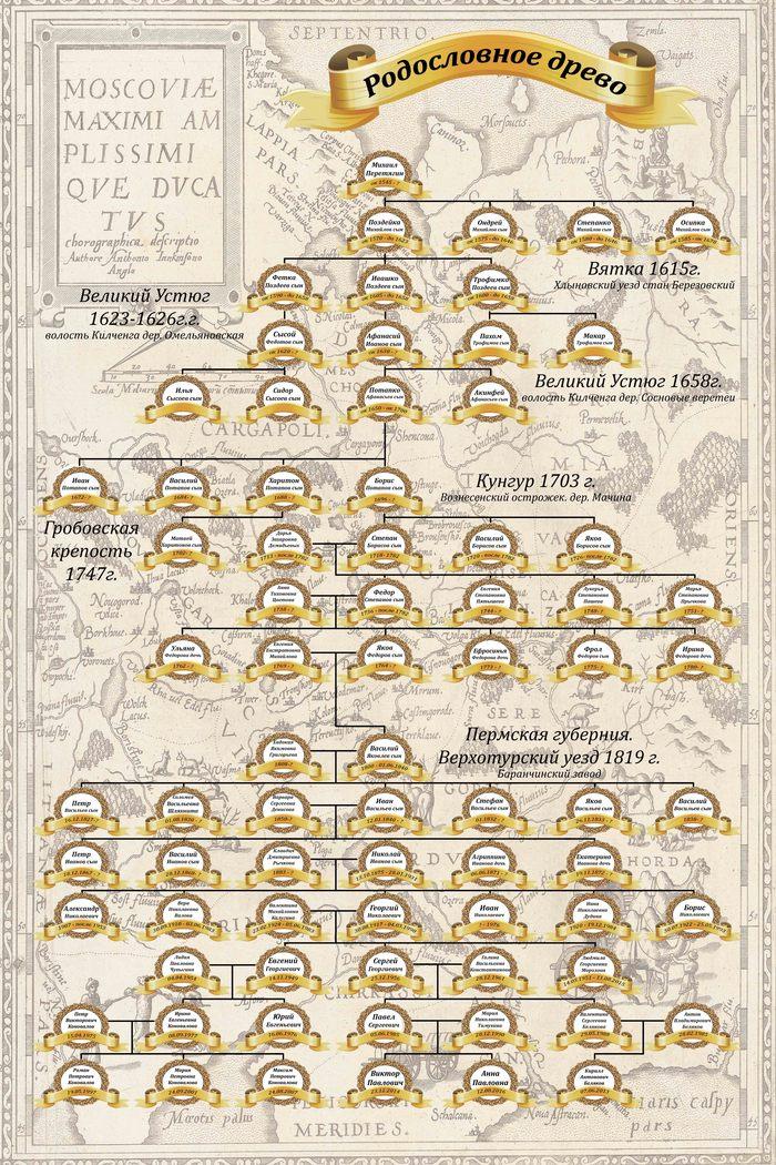 Моя родословная. Часть 4 Моя родословная, Генеалогия, Поиск предков, Текст, Длиннопост