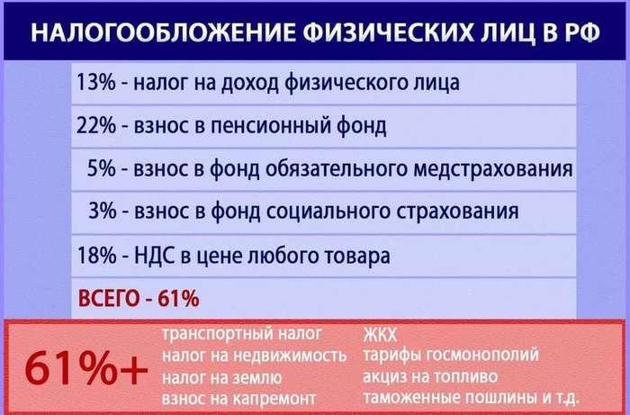 Про манипуляции c процентами. (налоги, НДС) Налоги, НДС, Политика, Экономика, Проценты, Арифметика, Длиннопост