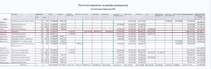 «Где деньги? В кармане у директора» Новости, Россия, ЯНАО, Премия, Бюджет, Скандал