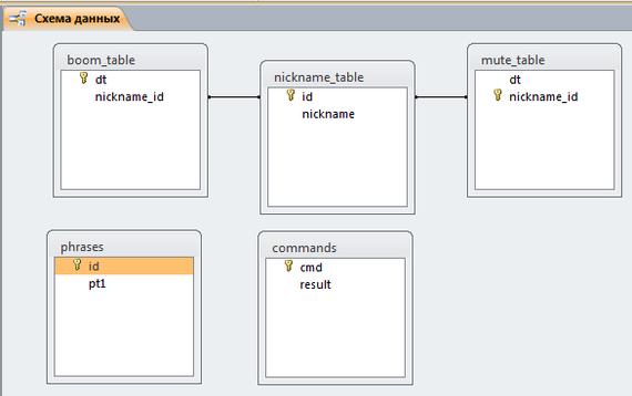 Как я вспоминал c# и что из этого вышло (спойлер: бот для чата Twitch канала) Программирование, Чат, Стрим, База данных, Visual Studio, Длиннопост