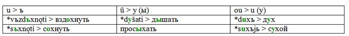 Хвоя: этимологический комментарий Лингвистика, Занудная лингвистика, Мат, Этимология, Русский язык, Длиннопост