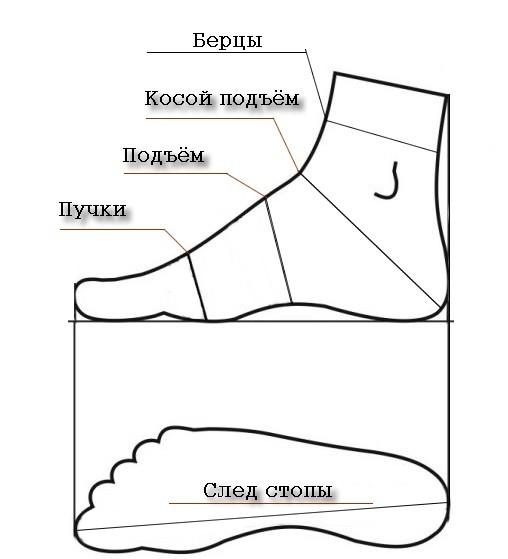 Обувные колодки Обувь, Пошив обуви, Броги, Etsy, Колодки, Обувные колодки, Длиннопост