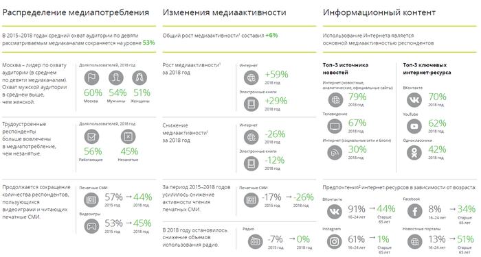 Медиапотребление в России - 2018 Исследование, Медиаактивность, Интернет, Мессенджер, Delloite, 2018, Длиннопост