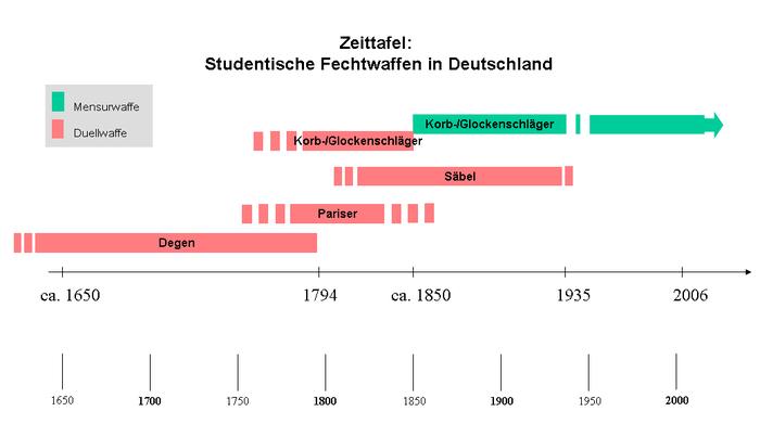 Заметки о Германии №64: Студенческие братства Германия, Студенты, Длиннопост