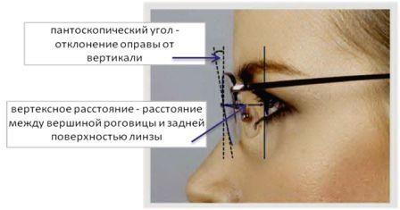 Очки (продолжение) Очки, Очкарик, Лига очкариков, Плохое зрение, Отзывы на Алиэкспресс, Длиннопост