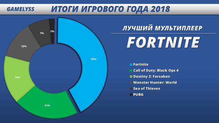 Лучшие игры 2018 года - Итоги голосования! Игры, Голосование, 2018, Итоги Года, Длиннопост