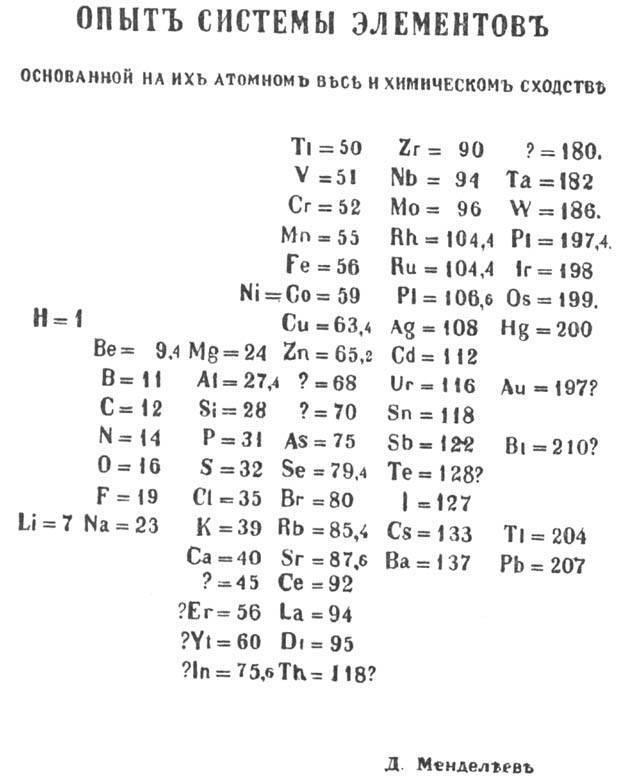 Первая в мире таблица Менделеева хранилась в университете… Шотландии Наука, Химия, Таблица Менделеева, История