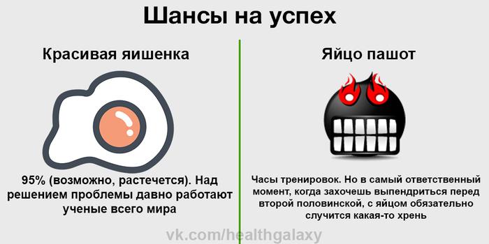 Яичная инфографика Яйца, Питание, Инфографика, Длиннопост