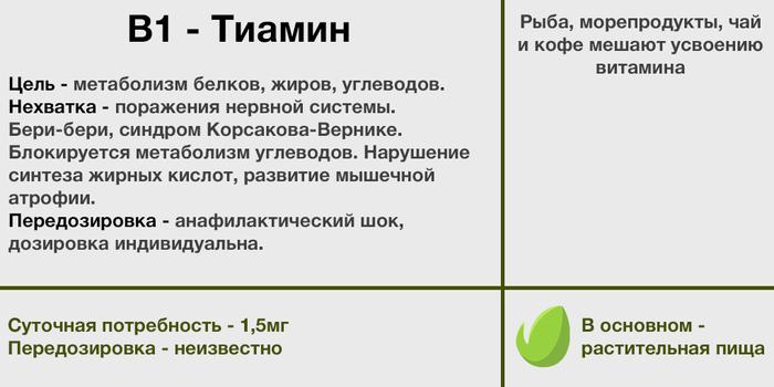 Элементарно о витаминах. Часть 2 - группа Б. Больное место. Витамины, Питание, Длиннопост
