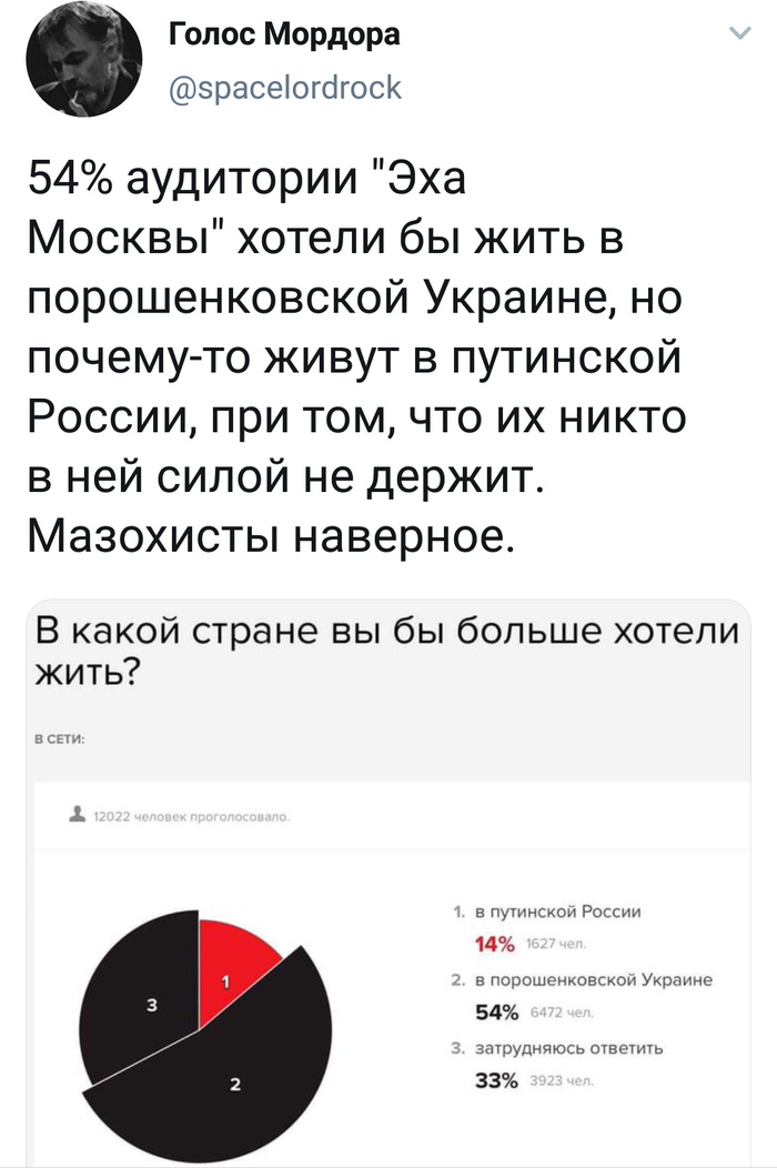 Такие дела Политика, Путин, Петр Порошенко, Эхо Москвы, Twitter, Опрос, Голос Мордора, Мнение