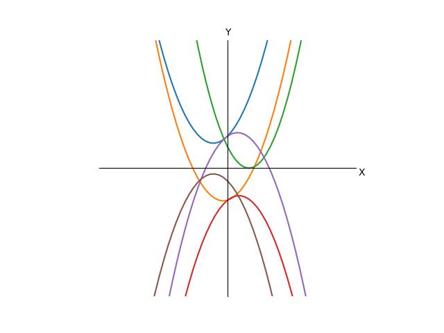 Квадратные уравнения для гуманитариев и школьников. Квадратные, Уравнения, Математика, Алгебра, Длиннопост