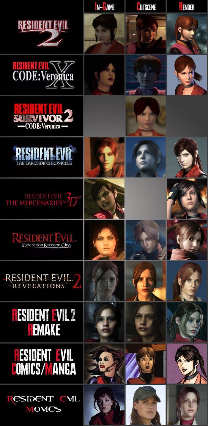 Эволюция персонажа Клэр. Resident Evil, Claire Redfield