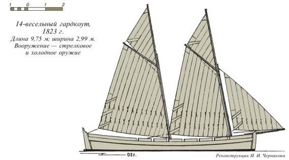 Речная стража на Волге Волга, История, Флот, Длиннопост