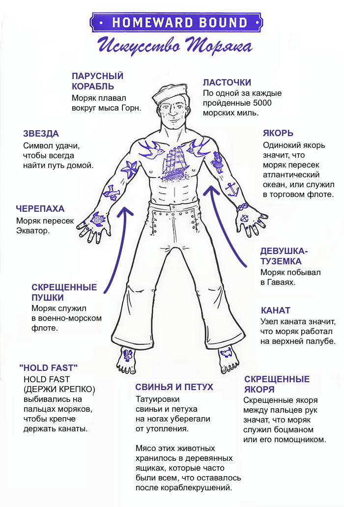Морские татуировки Моряки, Флот, Тату, Познавательно, Матрос, ВМФ
