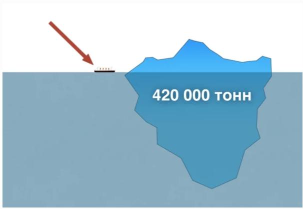 Что стало с айсбергом, утопившим Титаник? Яндекс Дзен, Титаник, Длиннопост, Айсберг, Познавательно