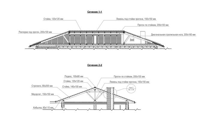 Cтроим дом, крыша (часть 1, каркас) Строительство, Строительство дома, Проектирование, Частный дом, Стропильная система, Крыша, Длиннопост