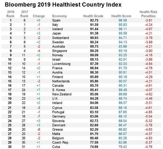 Самые здоровые люди в мире живут в Испании :) Испания, Заграница, Здоровье