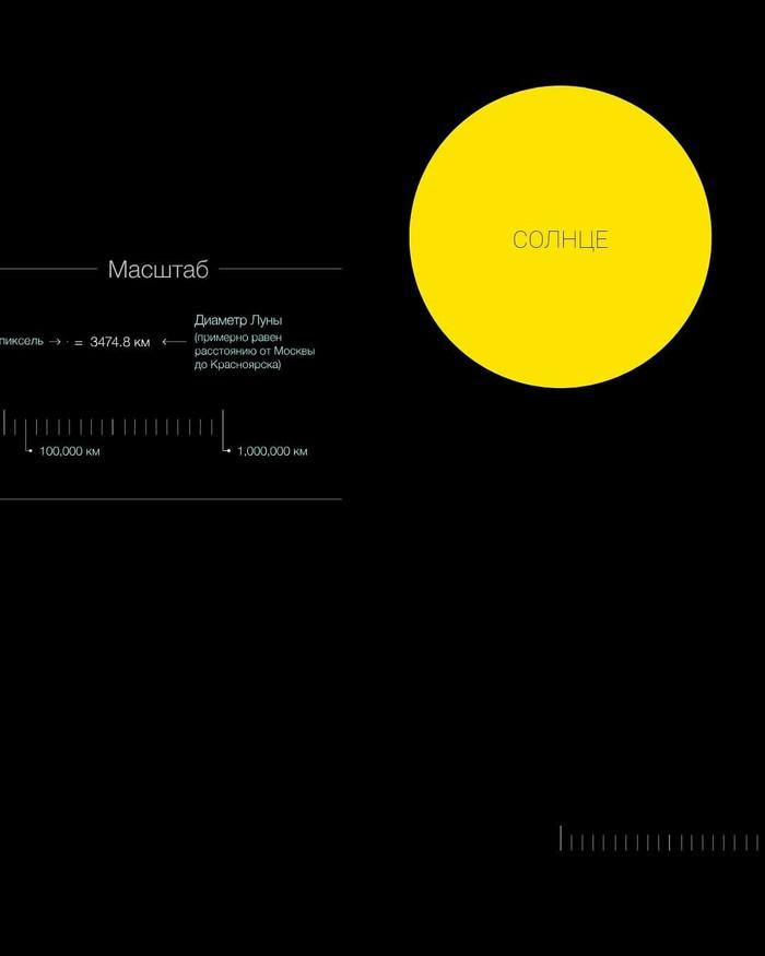 Путешествие по космосу Космос, Луна, Марс, МКС, Солнечная система, Солнце, Длиннопост