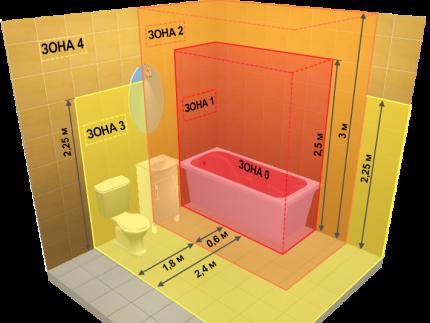 Установка розеток в ванной комнате: нормы безопасности + монтажный инструктаж Ремонт, Новостройка, Электрика, Длиннопост, Своими руками