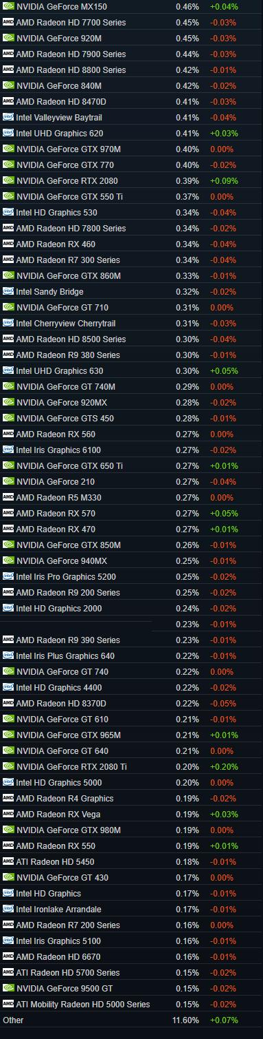 Популярность видеокарт в мире Steam, Видеокарта, Статистика, Длиннопост