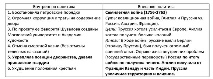 Дворцовые перевороты (часть 3) Дворцовые перевороты, Российская империя, 18 век, Романовы, Длиннопост