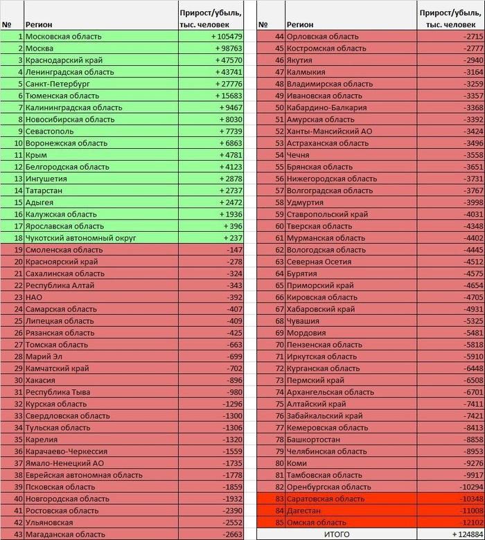Омск стал лидером России по числу уехавших Россия, Росстат, Новости, Статистика, Омская обл, Омск, Саратов vs Омск